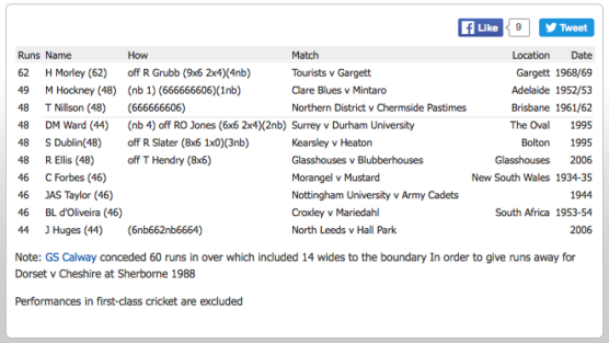All cricket records (including minor cricket) : Batting records (ESPN Cric Info)